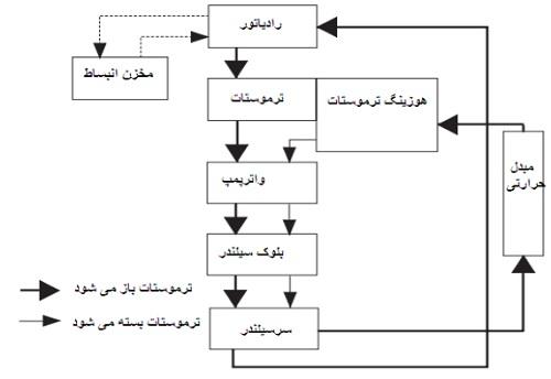 شمایتک و مراحل عملکرد هوزینگ ترموستات لیفان ایکس 60