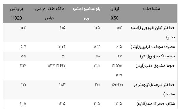 بررسی قدرت موتور لیفان ایکس 50 و مقایسه با سایر رقبای موجود در بازار ایران